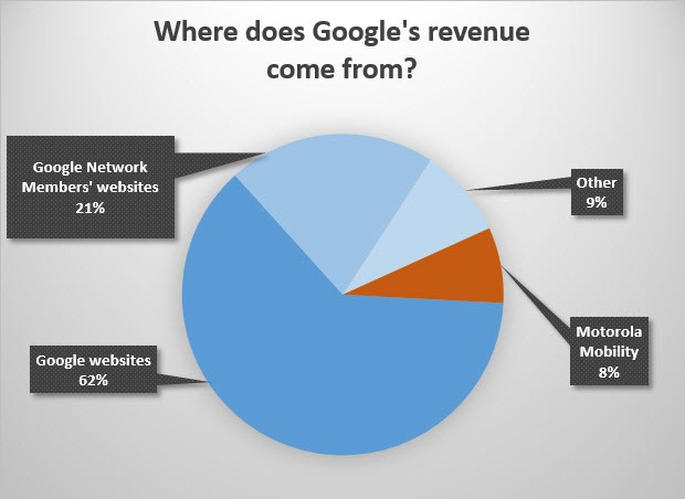 google-revenue-h2-2013-620x452